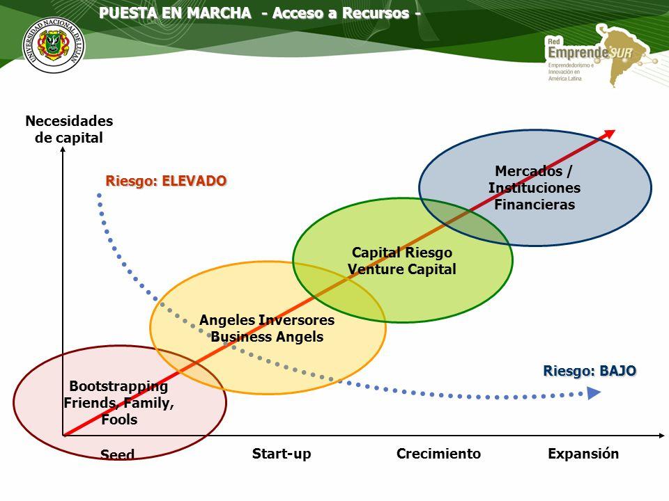 Necesidades de capital Mercados / Instituciones Financieras