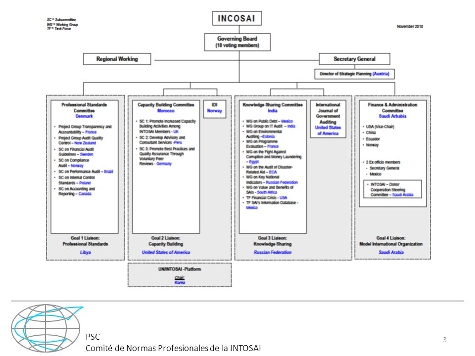 PSC Comité de Normas Profesionales de la INTOSAI