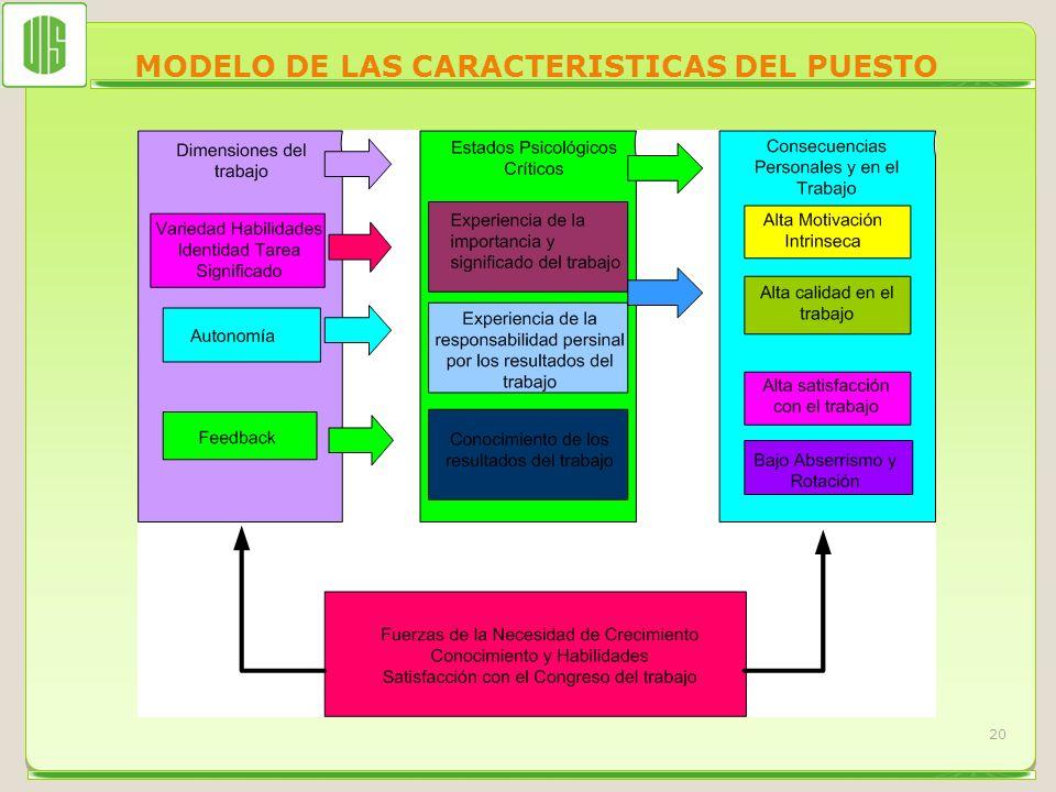 MODELO DE LAS CARACTERISTICAS DEL PUESTO