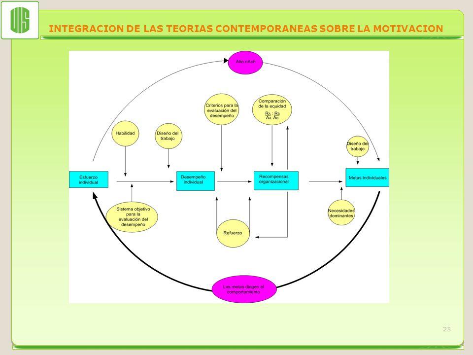 INTEGRACION DE LAS TEORIAS CONTEMPORANEAS SOBRE LA MOTIVACION