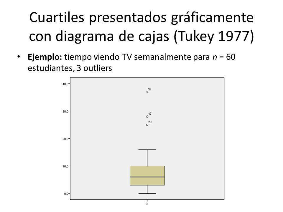 Cuartiles presentados gráficamente con diagrama de cajas (Tukey 1977)