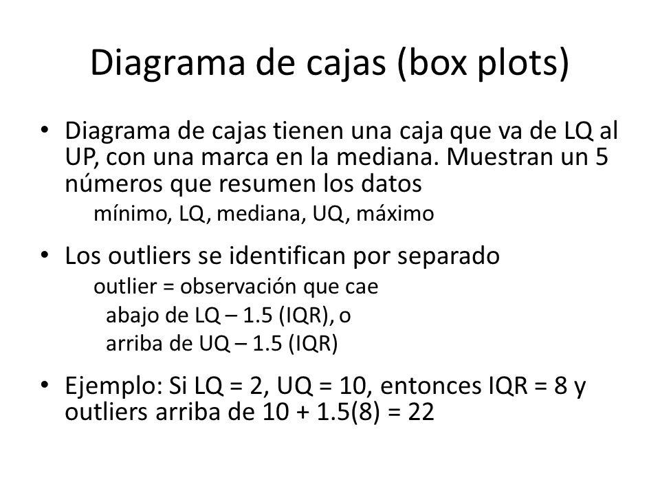 Diagrama de cajas (box plots)