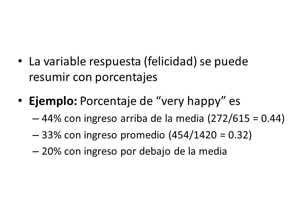 La variable respuesta (felicidad) se puede resumir con porcentajes