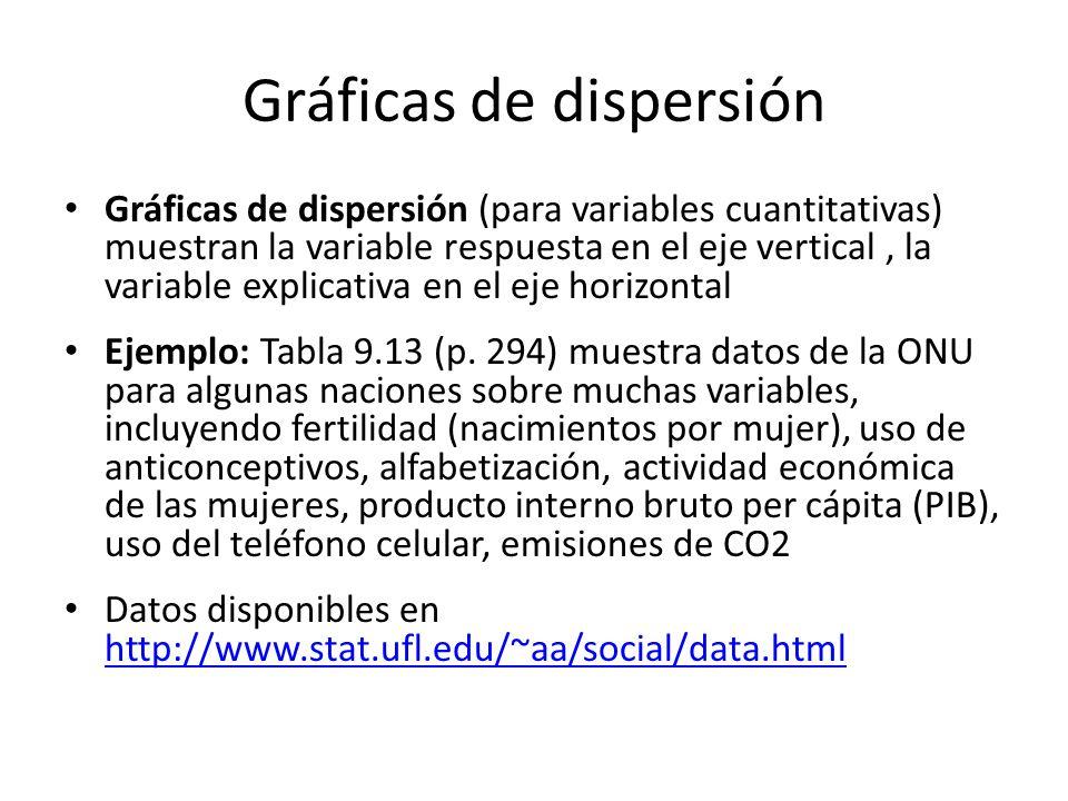 Gráficas de dispersión
