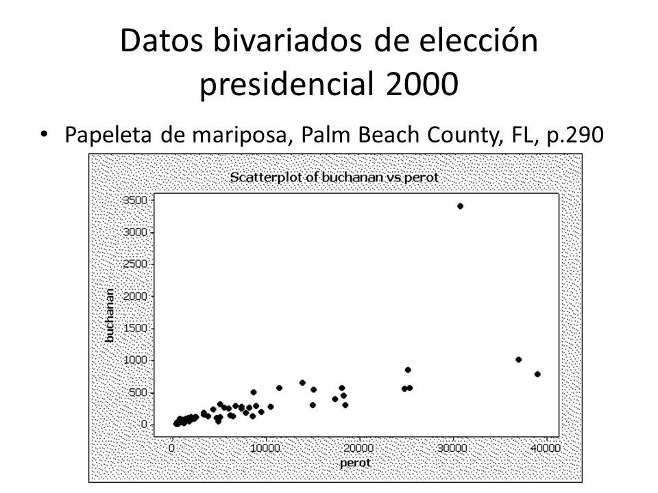 Datos bivariados de elección presidencial 2000