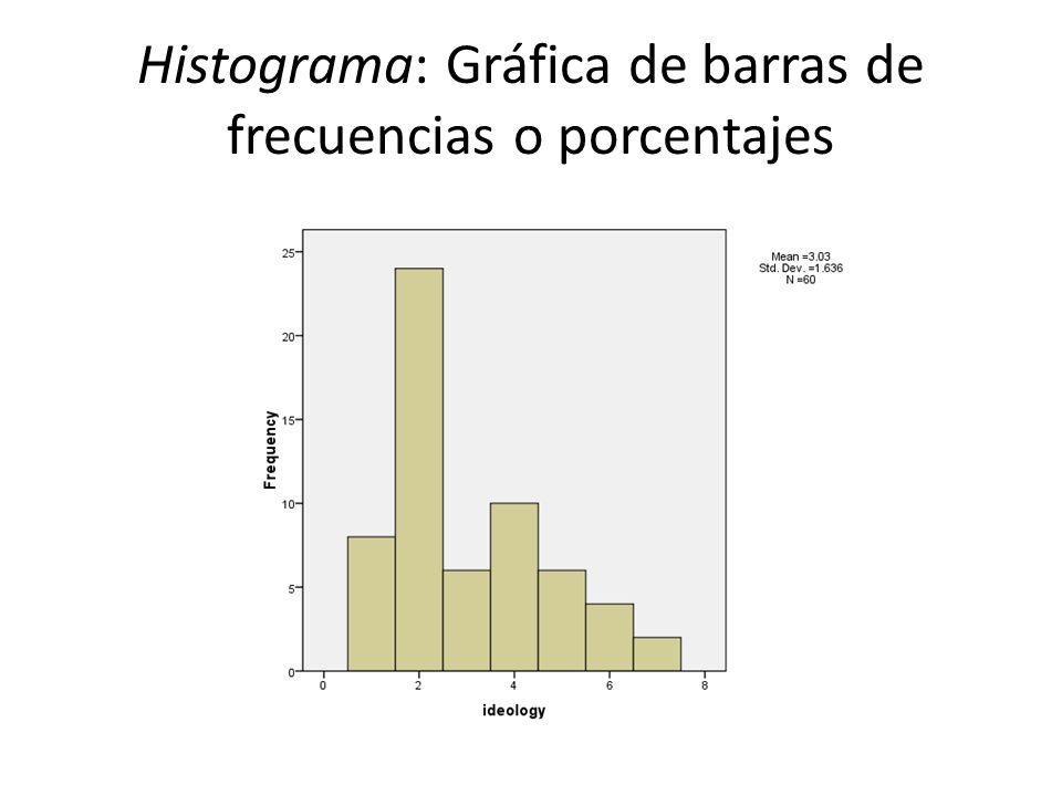 Histograma: Gráfica de barras de frecuencias o porcentajes