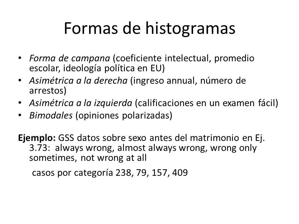 Formas de histogramas Forma de campana (coeficiente intelectual, promedio escolar, ideología política en EU)