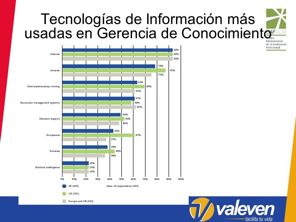 Tecnologías de Información más usadas en Gerencia de Conocimiento