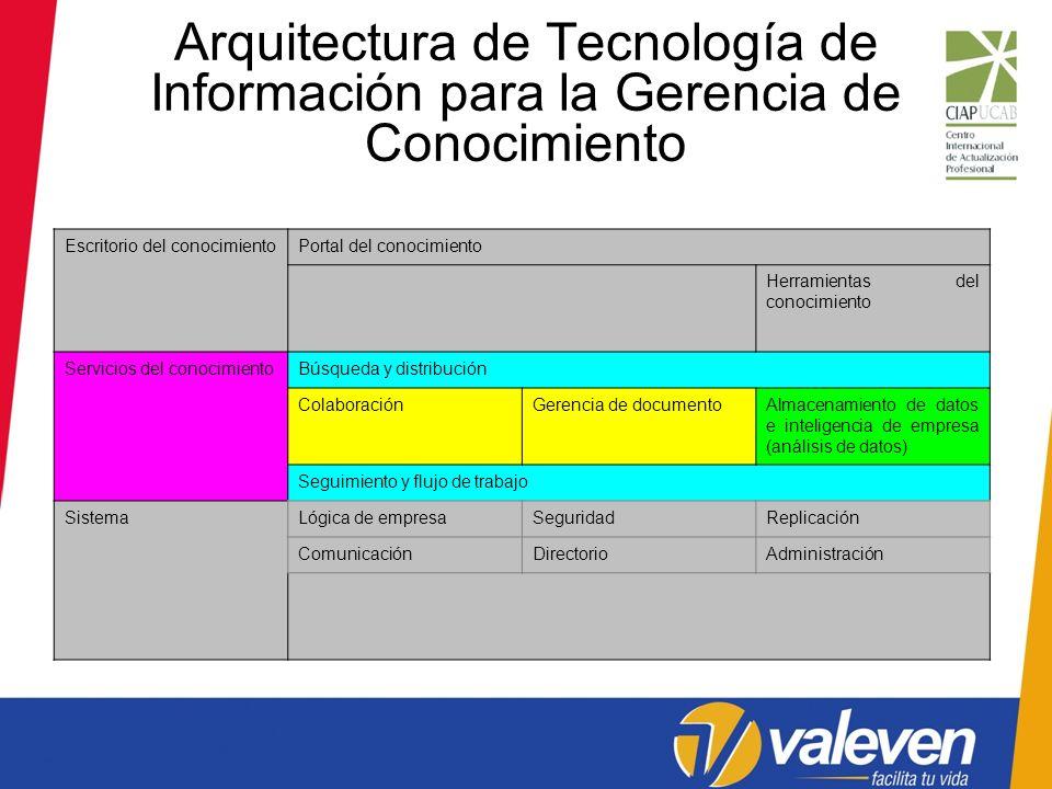 Arquitectura de Tecnología de Información para la Gerencia de Conocimiento