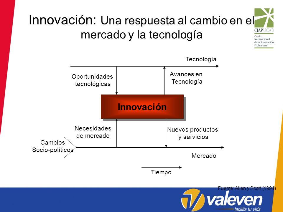 Innovación: Una respuesta al cambio en el mercado y la tecnología
