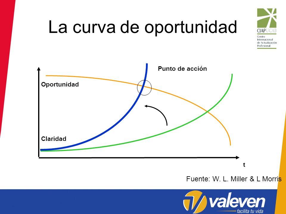 La curva de oportunidad