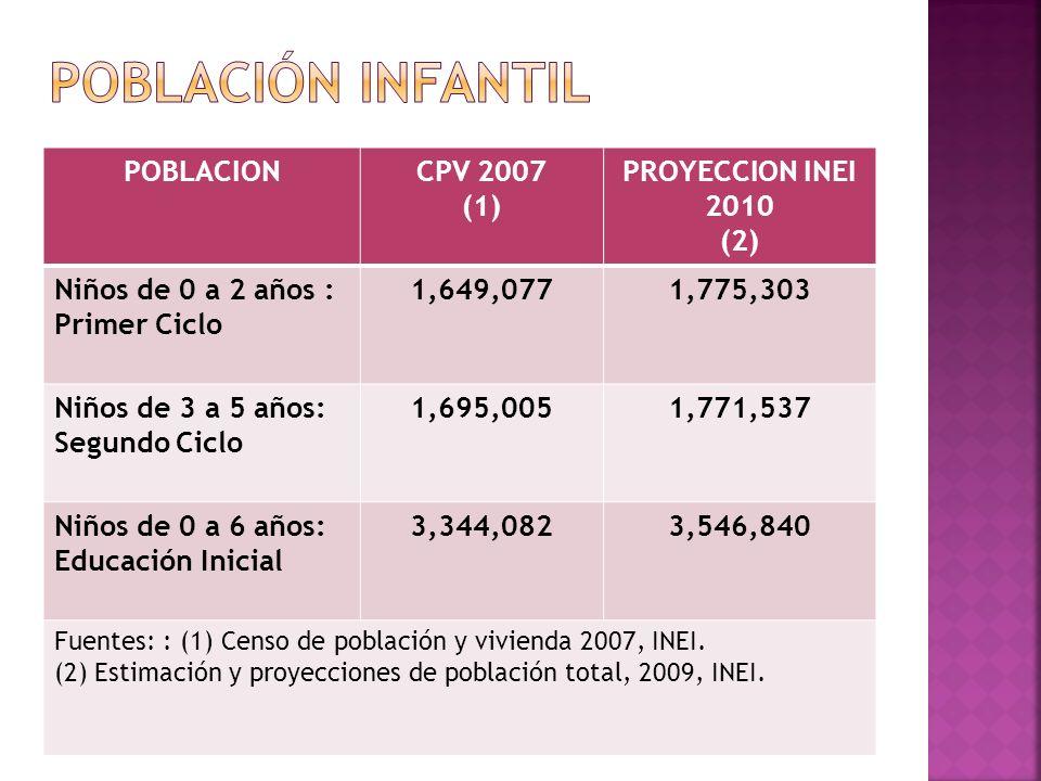 Población infantil POBLACION CPV 2007 (1) PROYECCION INEI 2010 (2)