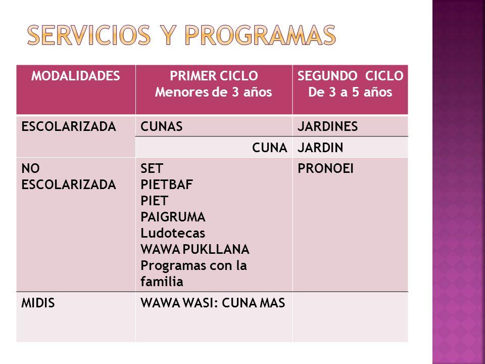 SERVICIOS Y PROGRAMAS MODALIDADES PRIMER CICLO Menores de 3 años