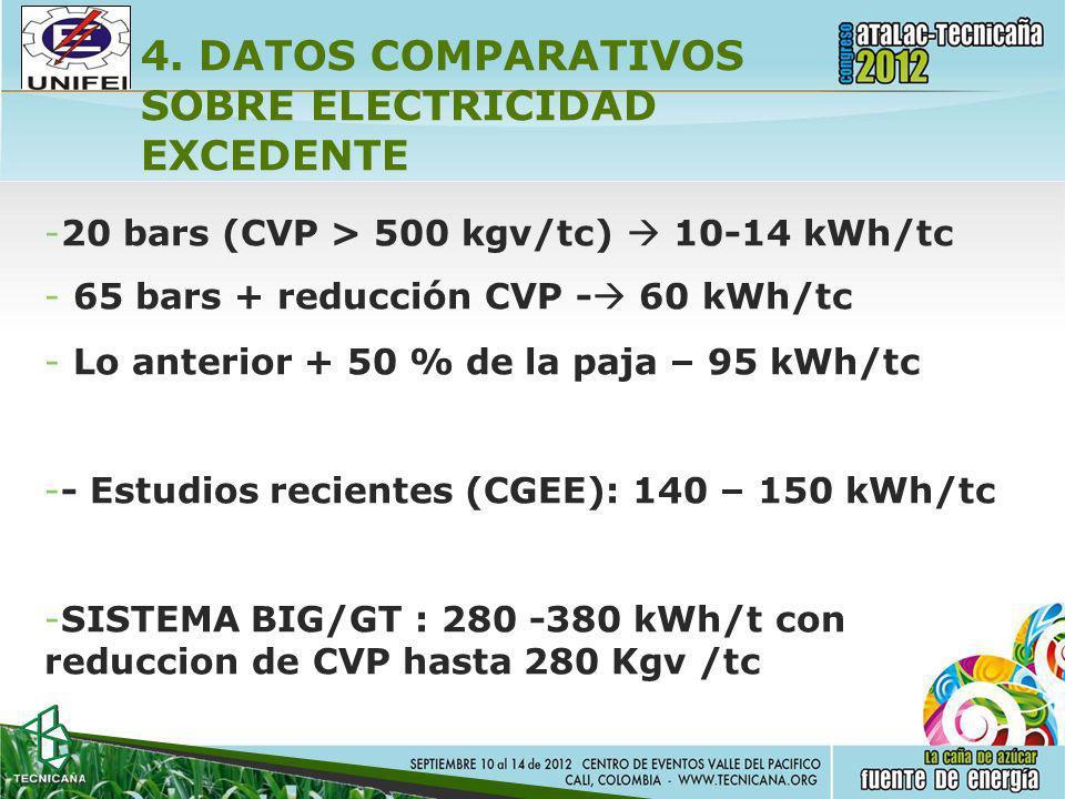 4. DATOS COMPARATIVOS SOBRE ELECTRICIDAD EXCEDENTE
