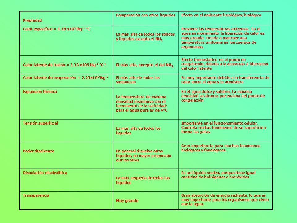 Propiedad. Comparación con otros líquidos. Efecto en el ambiente fisiológico/biológico. Calor específico = 4.18 x103Jkg-1 °C-