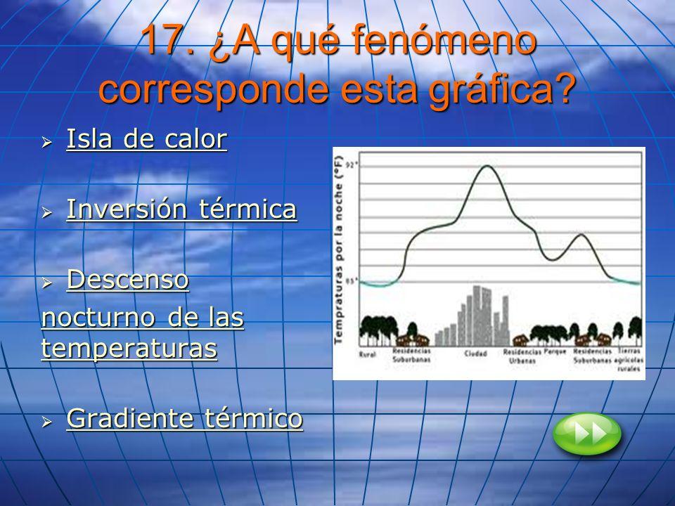 17. ¿A qué fenómeno corresponde esta gráfica
