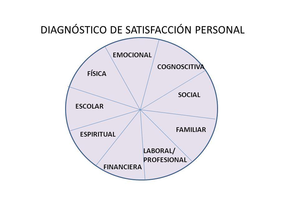 DIAGNÓSTICO DE SATISFACCIÓN PERSONAL