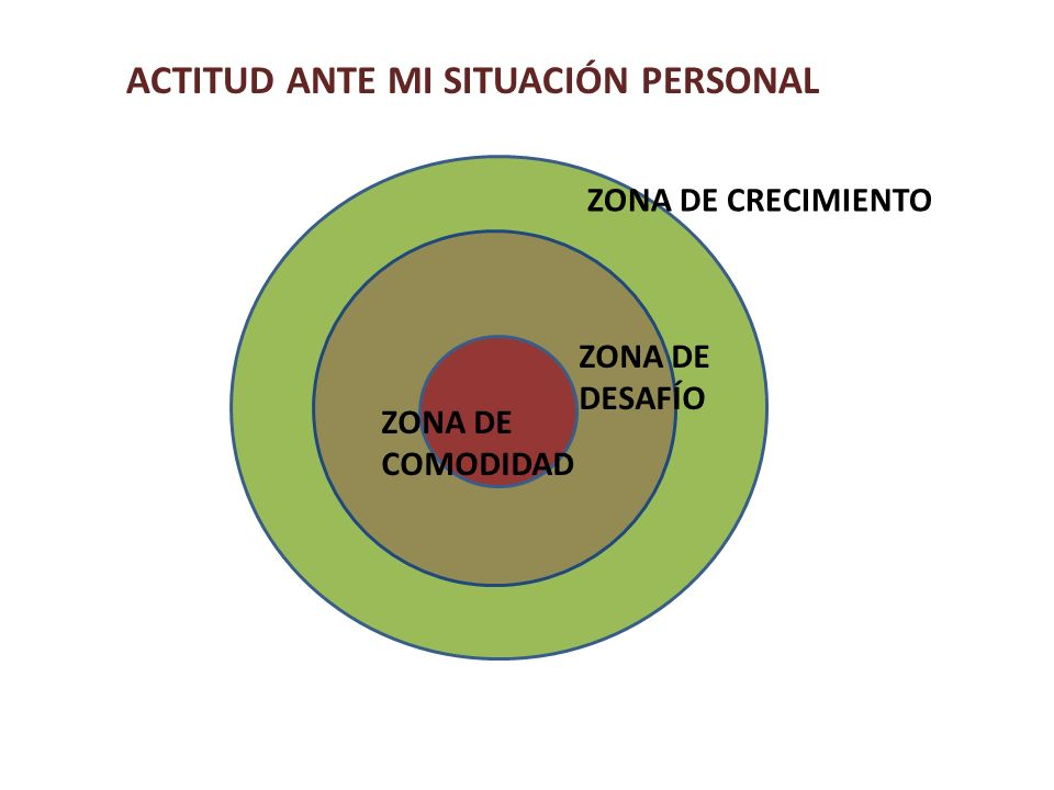 ACTITUD ANTE MI SITUACIÓN PERSONAL