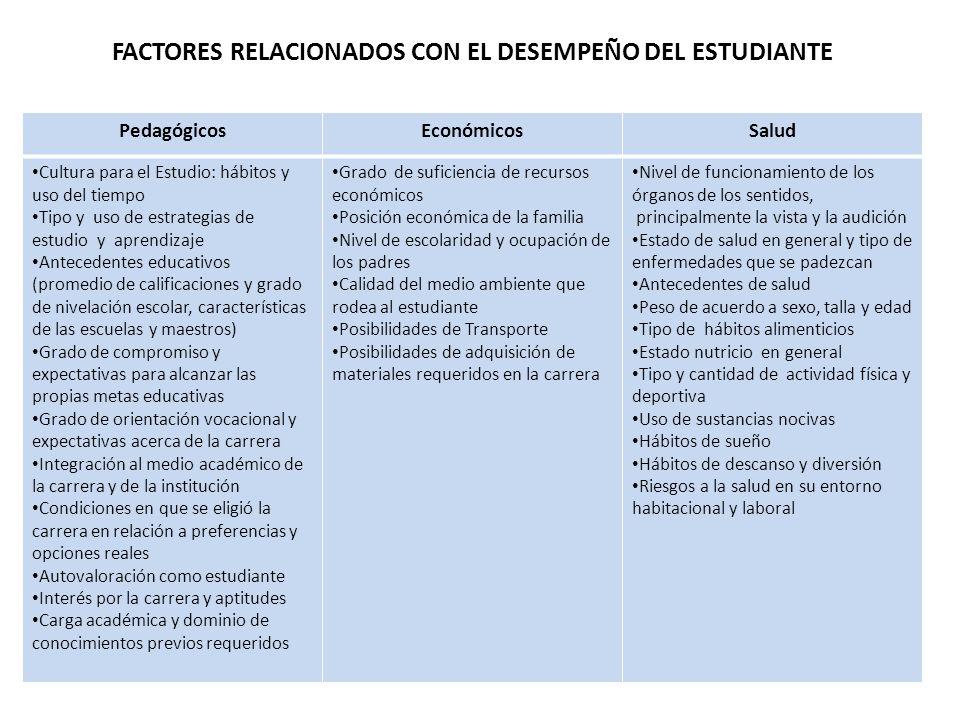 FACTORES RELACIONADOS CON EL DESEMPEÑO DEL ESTUDIANTE