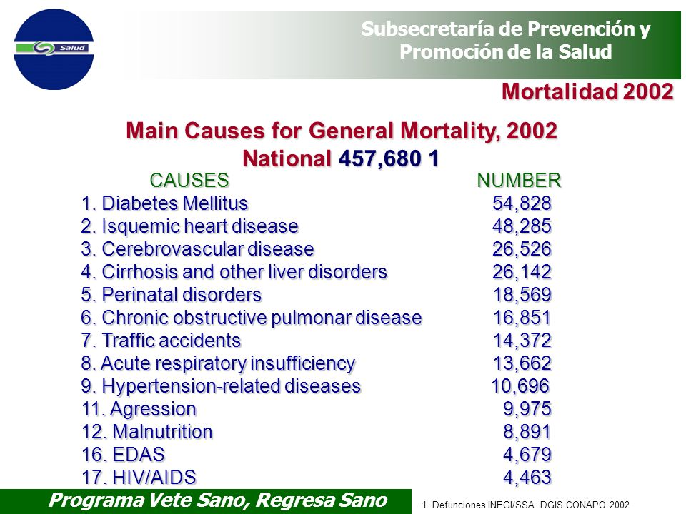 Main Causes for General Mortality, 2002