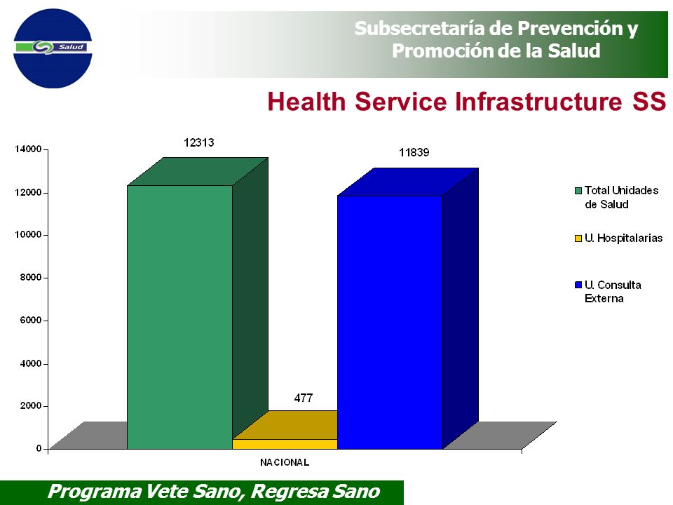Health Service Infrastructure SS