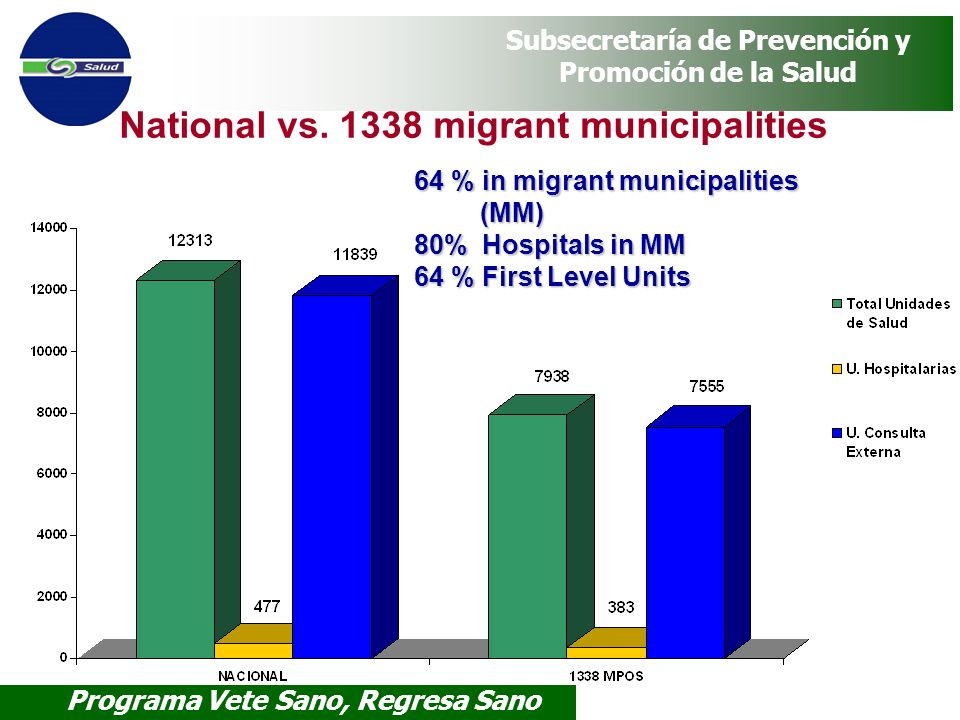 National vs. 1338 migrant municipalities