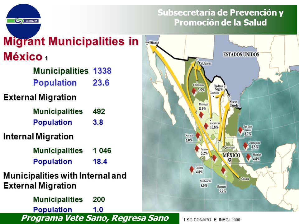 Migrant Municipalities in México 1