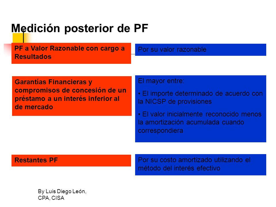Medición posterior de PF