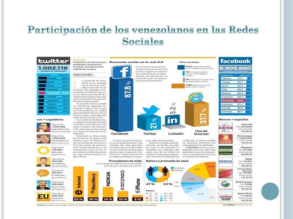 Participación de los venezolanos en las Redes Sociales