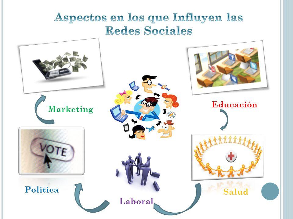 Aspectos en los que Influyen las Redes Sociales