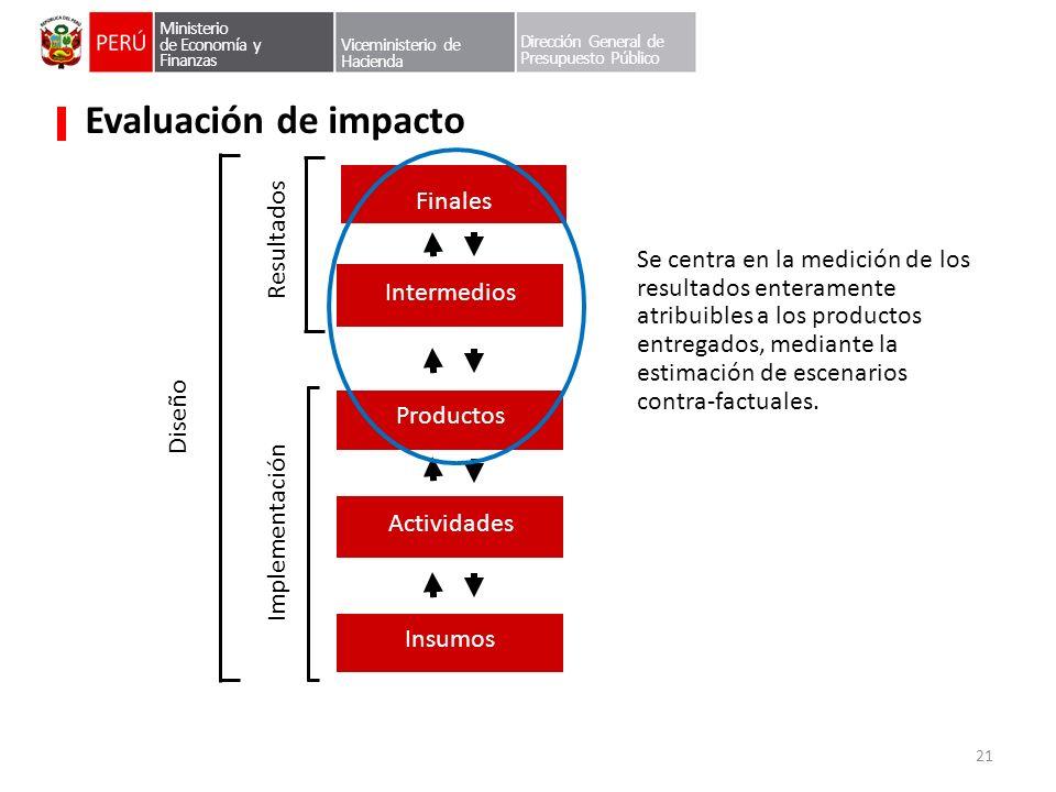Evaluación de impacto Finales Resultados