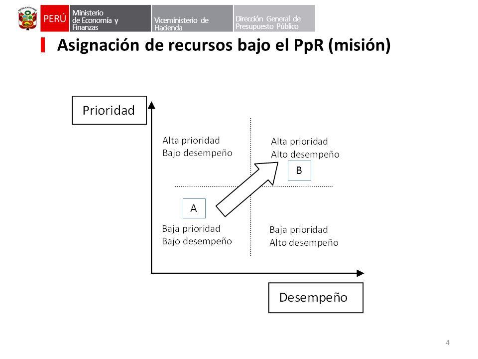 Asignación de recursos bajo el PpR (misión)