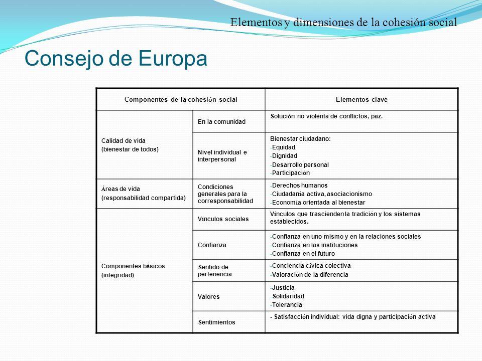 Componentes de la cohesión social