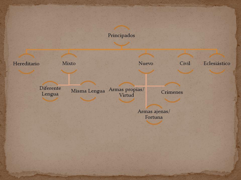 Principados Hereditario. Mixto. Misma Lengua. Diferente Lengua. Nuevo. Armas propias/ Virtud. Armas ajenas/ Fortuna.