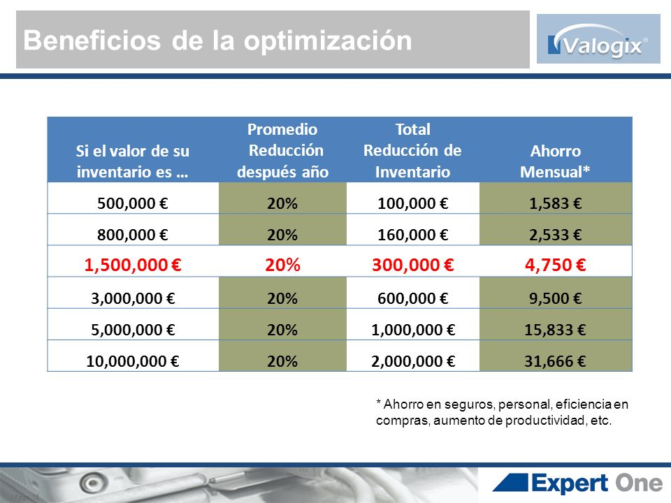 Beneficios de la optimización
