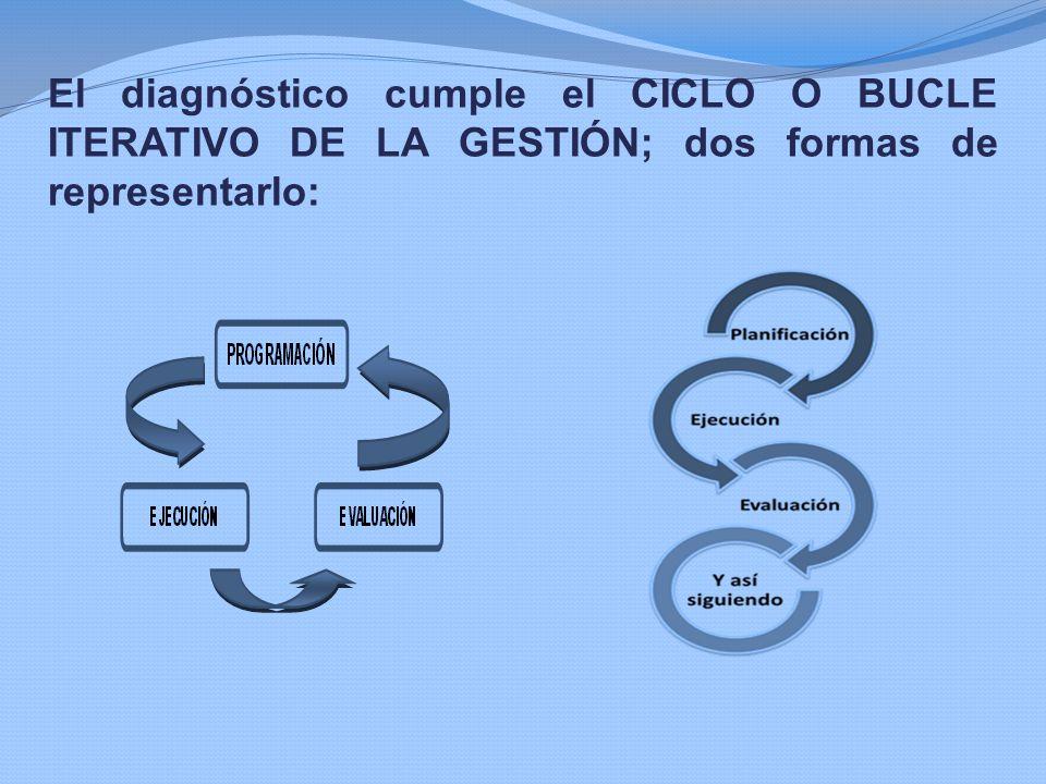 El diagnóstico cumple el CICLO O BUCLE ITERATIVO DE LA GESTIÓN; dos formas de representarlo: