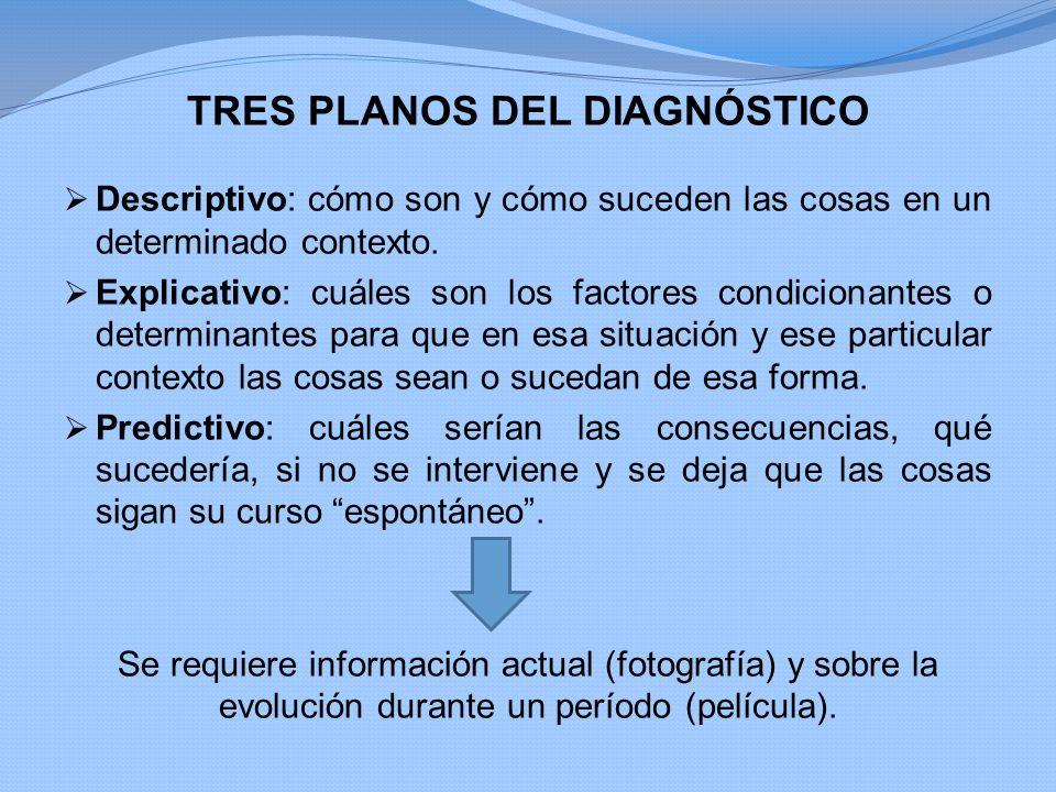 TRES PLANOS DEL DIAGNÓSTICO