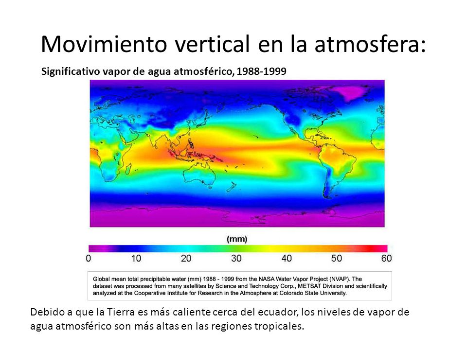 Movimiento vertical en la atmosfera: