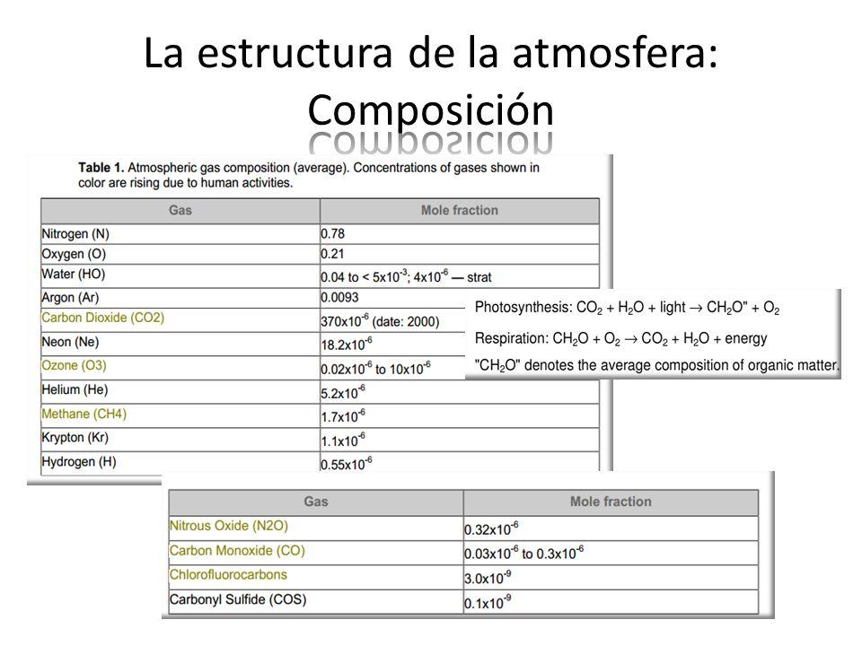 La estructura de la atmosfera: Composición