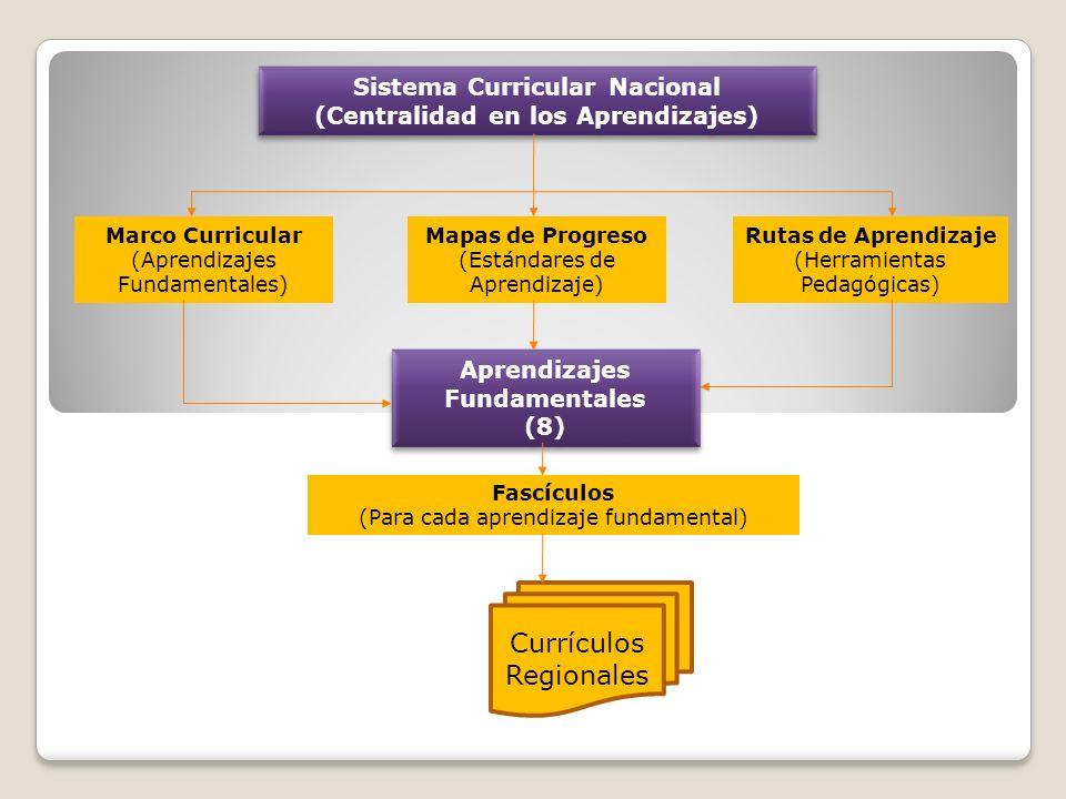 Sistema Curricular Nacional (Centralidad en los Aprendizajes)