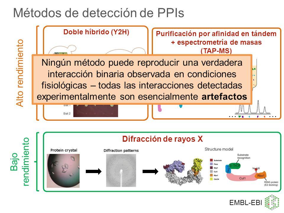 Purificación por afinidad en tándem + espectrometría de masas