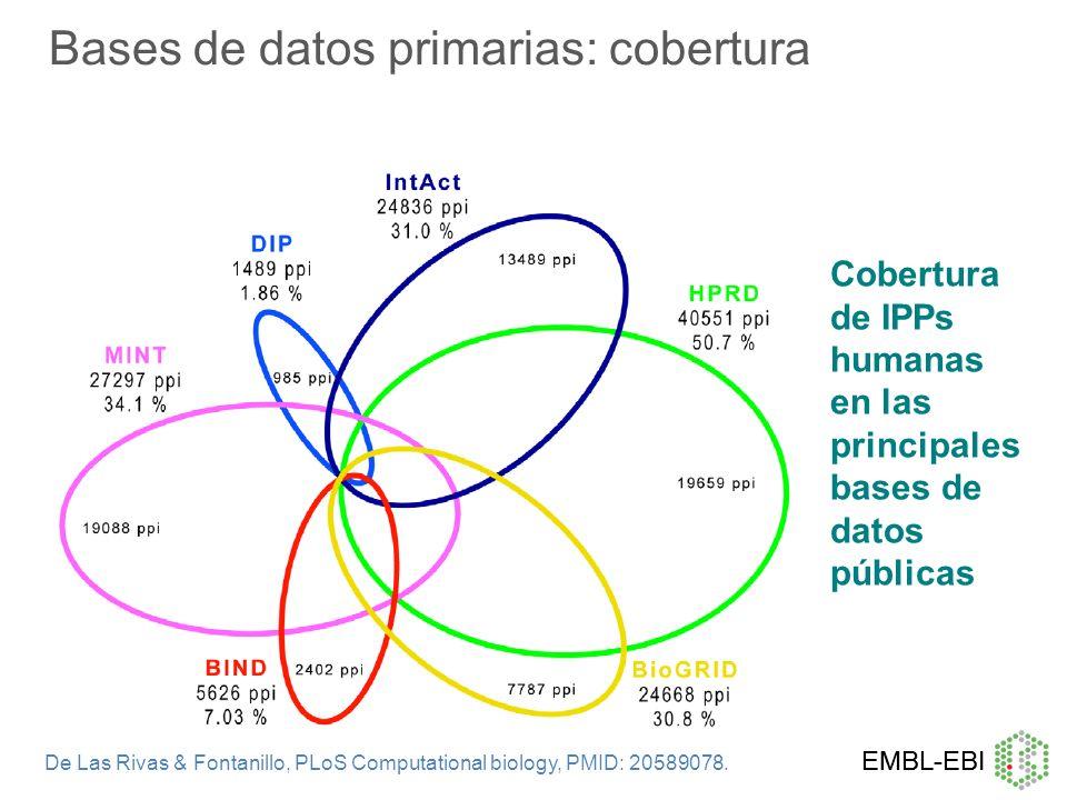 Bases de datos primarias: cobertura