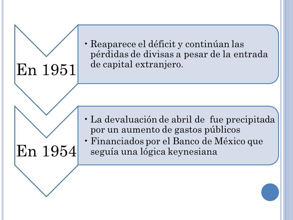 En 1951 Reaparece el déficit y continúan las pérdidas de divisas a pesar de la entrada de capital extranjero.