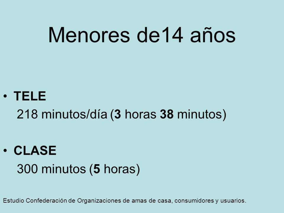 Menores de14 años TELE 218 minutos/día (3 horas 38 minutos) CLASE