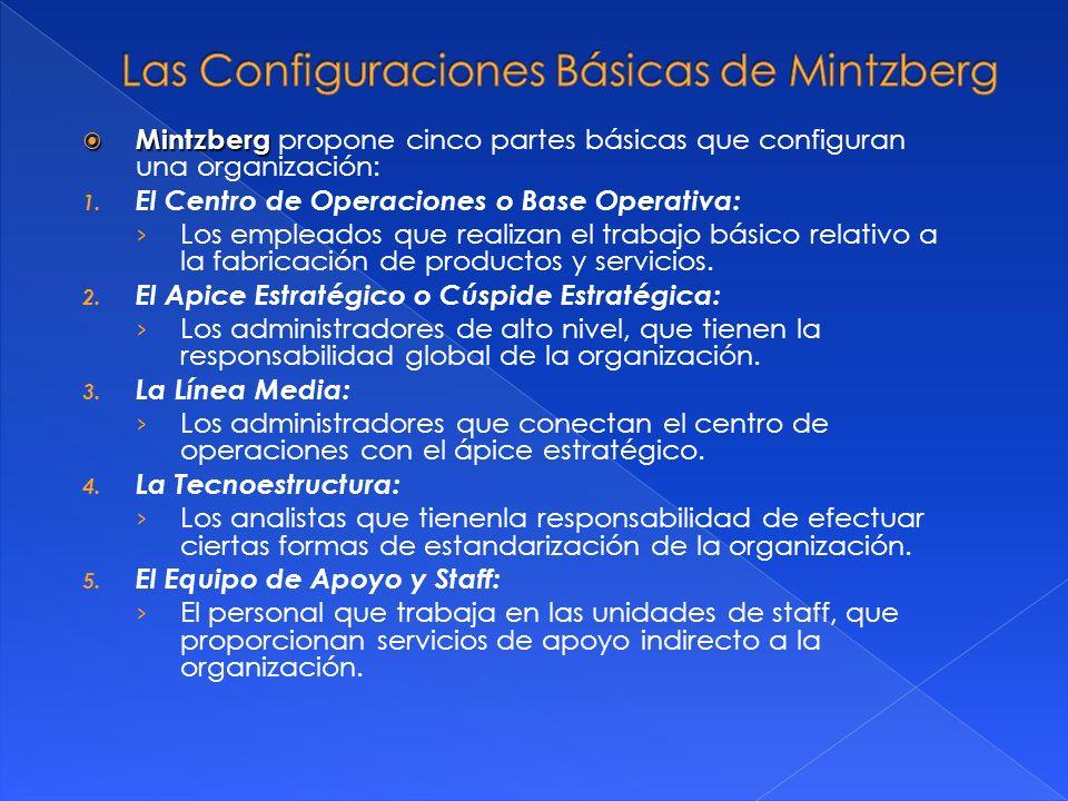 Las Configuraciones Básicas de Mintzberg