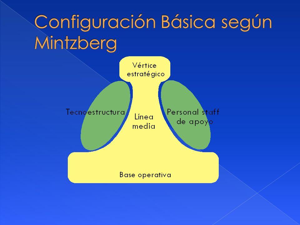 Configuración Básica según Mintzberg