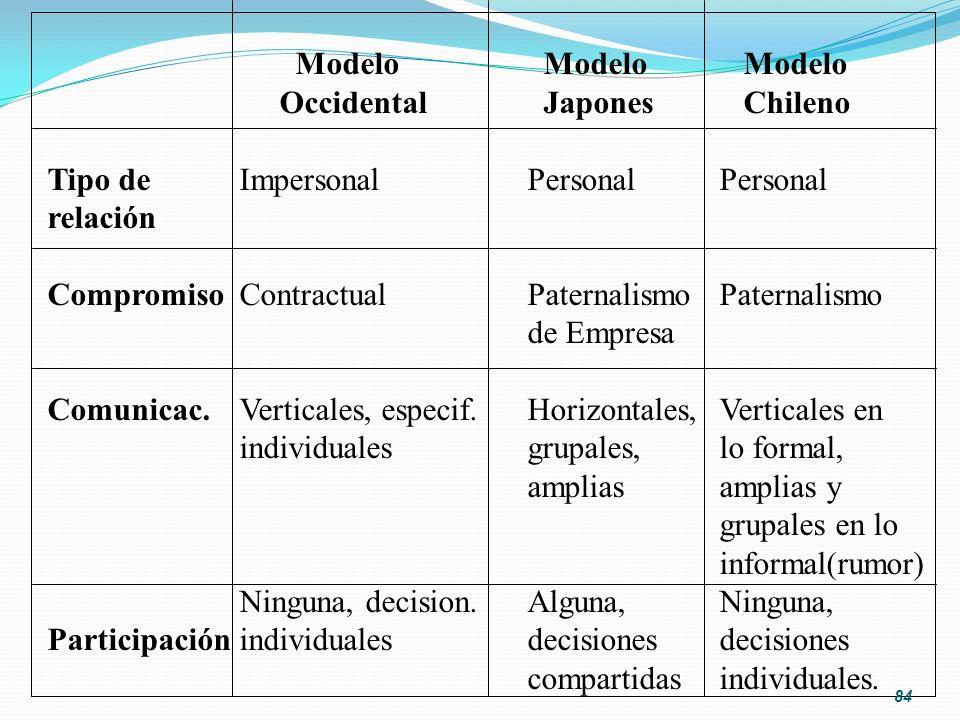 Modelo Modelo Modelo Occidental Japones Chileno. Tipo de Impersonal Personal Personal.