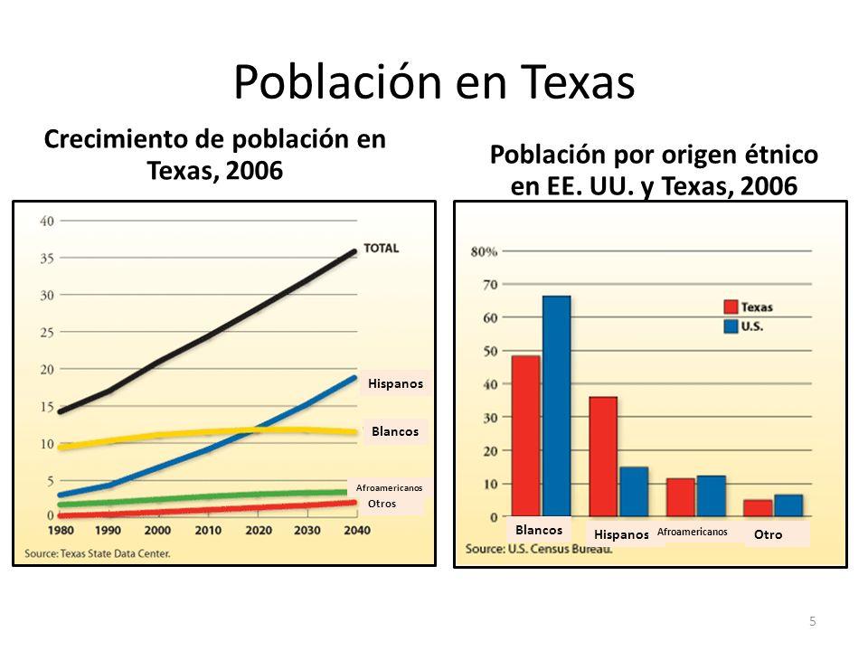 Población en Texas Crecimiento de población en Texas, 2006