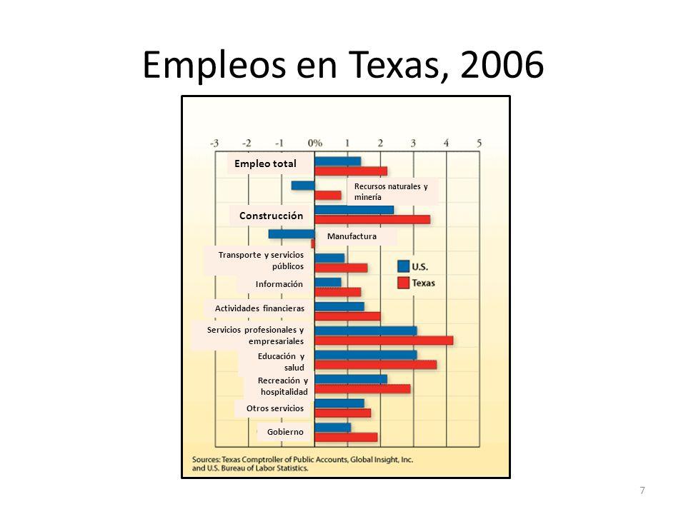 Empleos en Texas, 2006 Empleo total Construcción Graph: