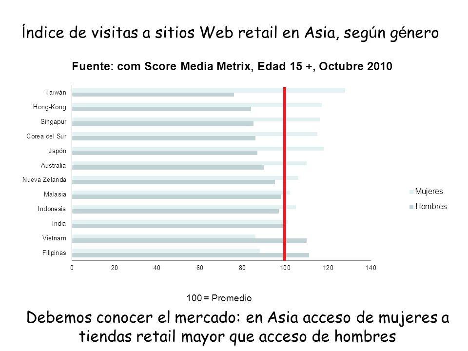 Índice de visitas a sitios Web retail en Asia, según género